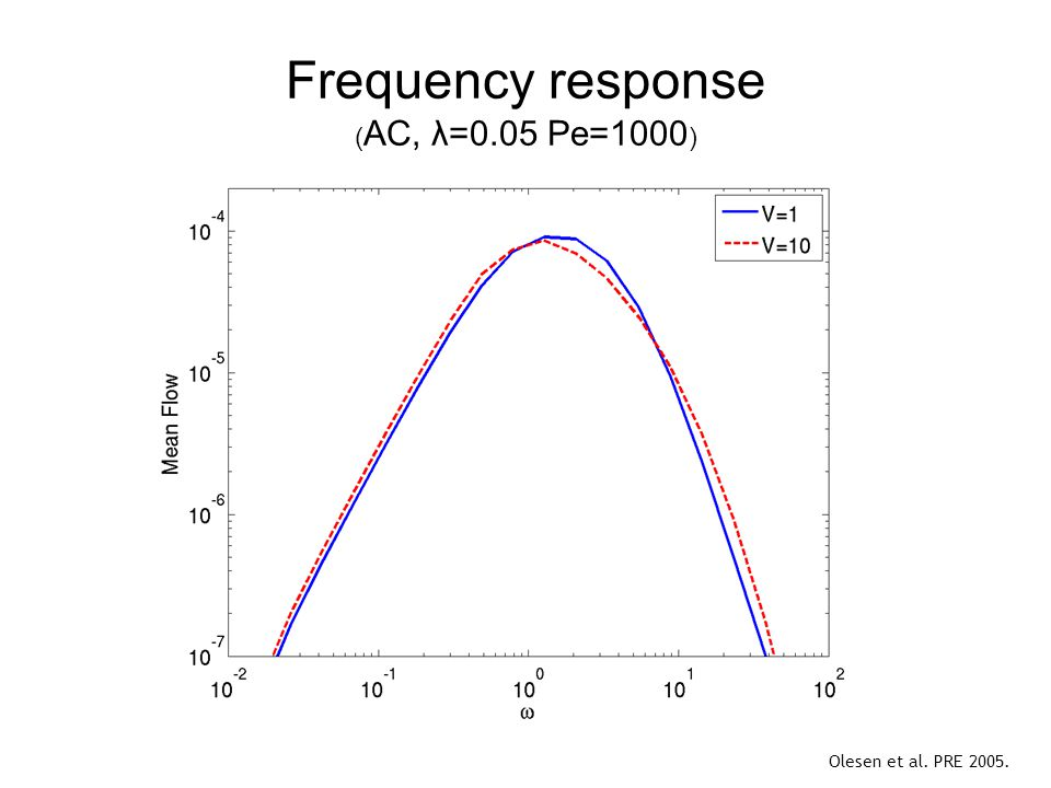 Frequency response ( AC, λ=0.05 Pe=1000 ) Olesen et al. PRE 2005.