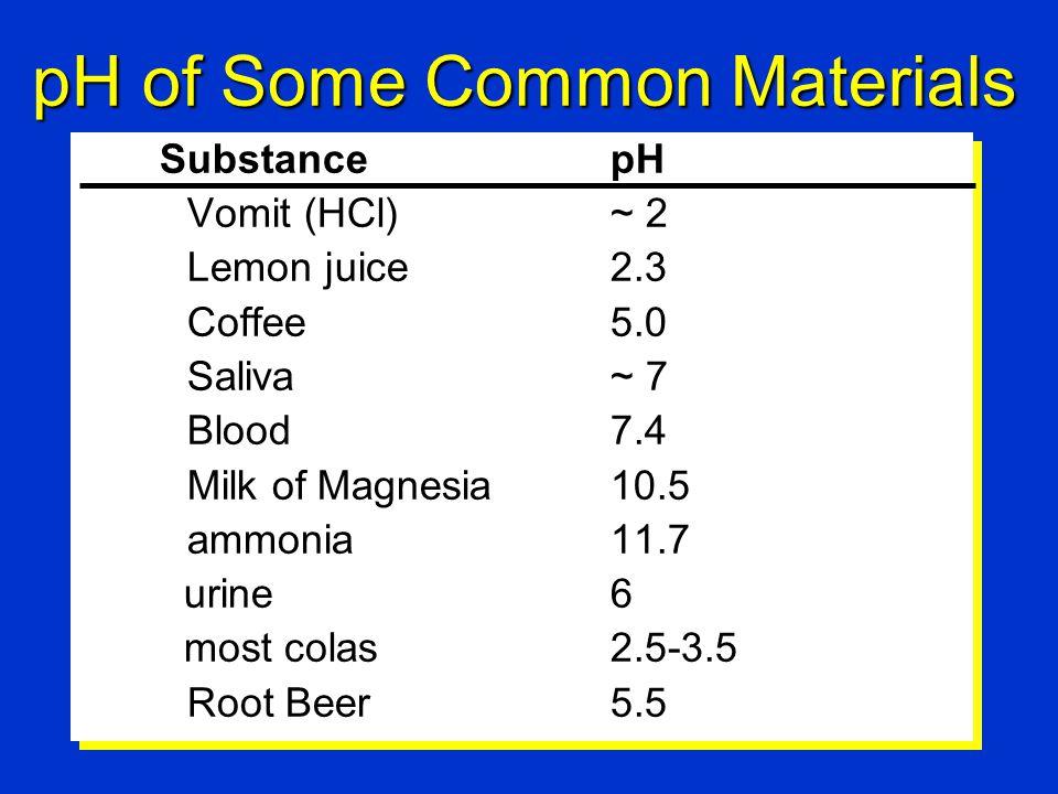pH of Some Common Materials SubstancepH Vomit (HCl) ~ 2 Lemon juice2.3 Coffee5.0 Saliva~ 7 Blood 7.4 Milk of Magnesia10.5 ammonia11.7 urine6 most colas2.5-3.5 Root Beer5.5 SubstancepH Vomit (HCl) ~ 2 Lemon juice2.3 Coffee5.0 Saliva~ 7 Blood 7.4 Milk of Magnesia10.5 ammonia11.7 urine6 most colas2.5-3.5 Root Beer5.5