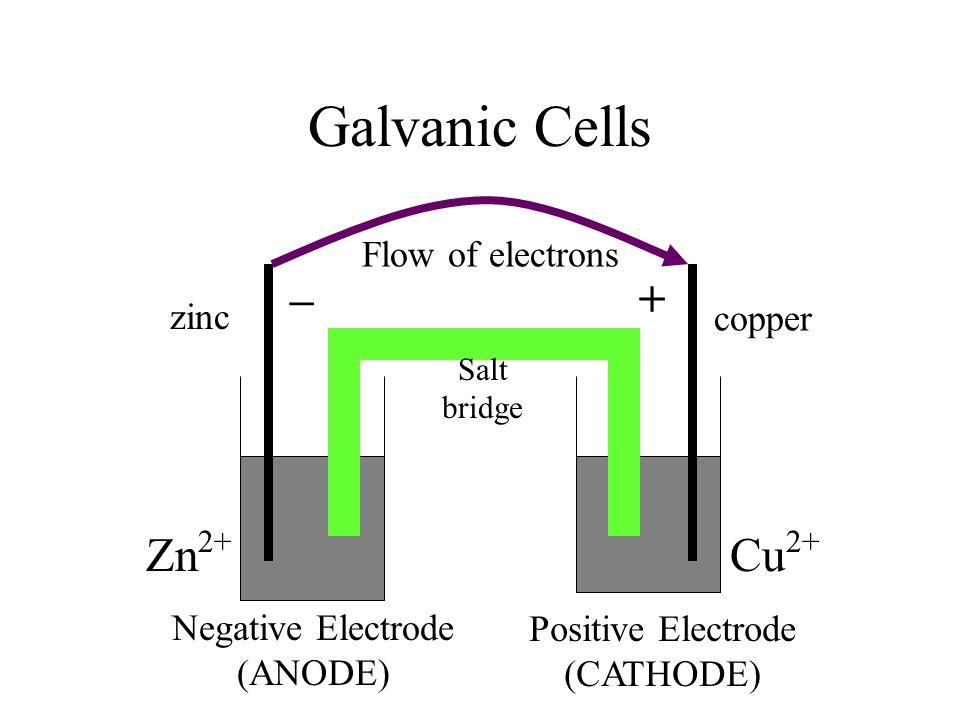 Galvanic Cells Cu 2+ Zn 2+ zinc copper –+ Salt bridge Negative Electrode (ANODE) Positive Electrode (CATHODE) Flow of electrons