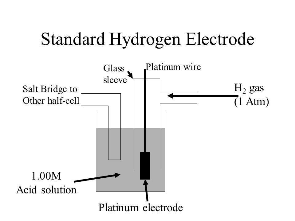 Standard Hydrogen Electrode Platinum electrode H 2 gas (1 Atm) Salt Bridge to Other half-cell 1.00M Acid solution Platinum wire Glass sleeve