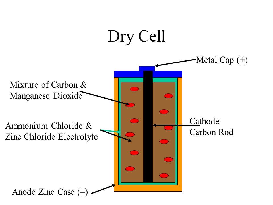 Dry Cell Metal Cap (+) Anode Zinc Case (–) Cathode Carbon Rod Mixture of Carbon & Manganese Dioxide Ammonium Chloride & Zinc Chloride Electrolyte