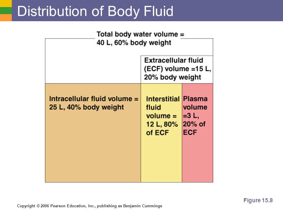Copyright © 2006 Pearson Education, Inc., publishing as Benjamin Cummings Distribution of Body Fluid Figure 15.8