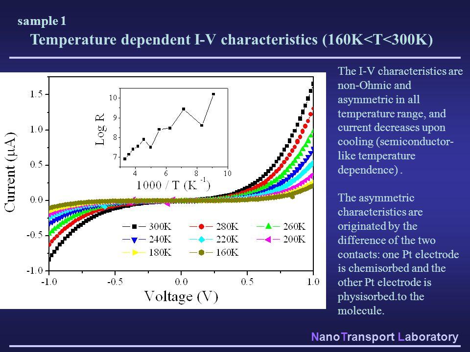 NanoTransport Laboratory Temperature dependent I-V characteristics (160K<T<300K) The I-V characteristics are non-Ohmic and asymmetric in all temperatu