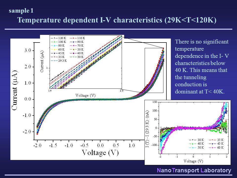 NanoTransport Laboratory Temperature dependent I-V characteristics (29K<T<120K) There is no significant temperature dependence in the I- V characteris