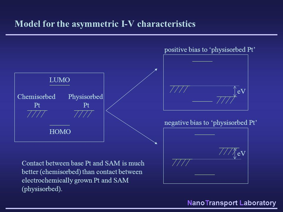 NanoTransport Laboratory Model for the asymmetric I-V characteristics HOMO LUMO Chemisorbed Pt Physisorbed Pt positive bias to 'physisorbed Pt' negati