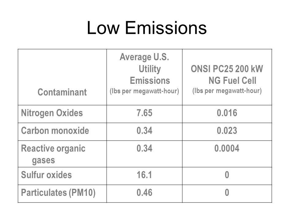 Contaminant Average U.S. Utility Emissions (lbs per megawatt-hour) ONSI PC25 200 kW NG Fuel Cell (lbs per megawatt-hour) Nitrogen Oxides7.650.016 Carb