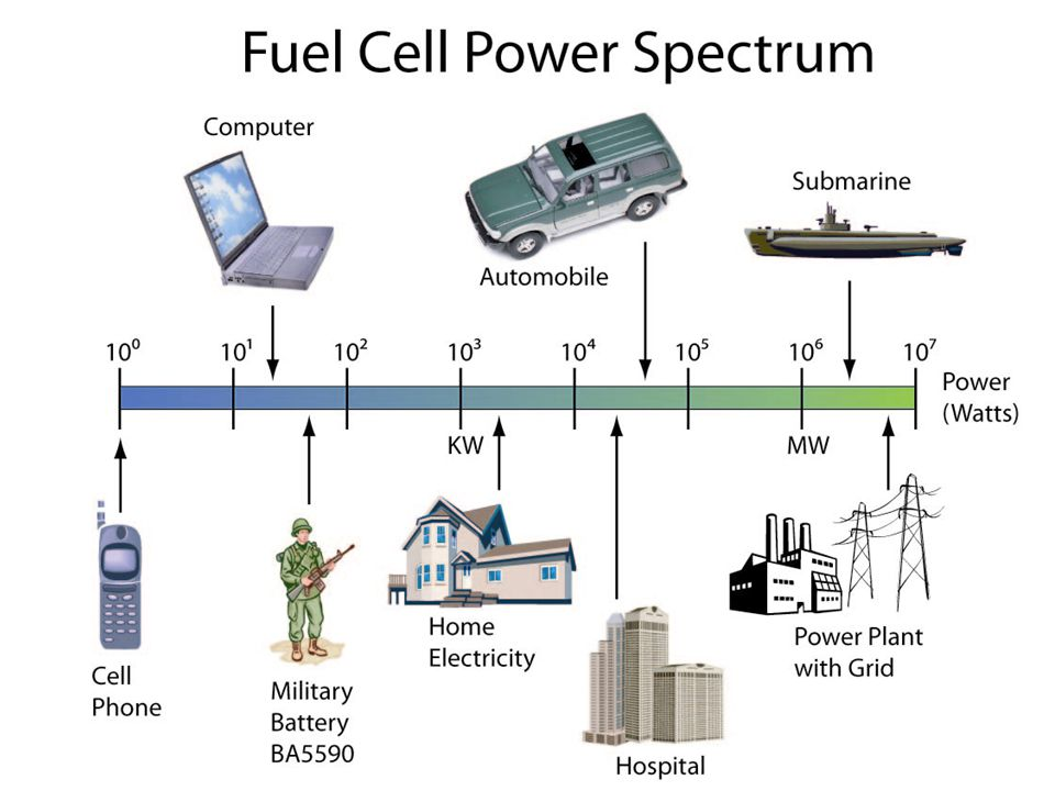 The Fuel Cell Opportunity High efficiency Energy Independence Low regulated emissions Quiet Fuel flexibility High quality power High reliability Energy Security Widespread applications: (transportation, power, medical, communications, military, aerospace, electronics) IF: <$400/kW stationary power <$35/kW automotive New industry ($250 billion per year)