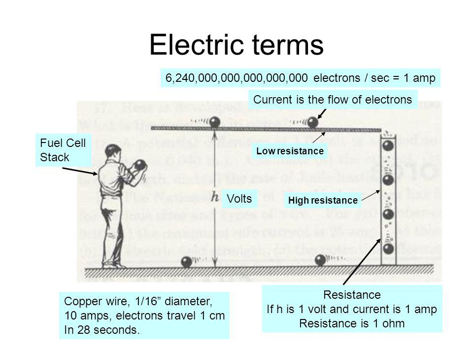 What's a watt.