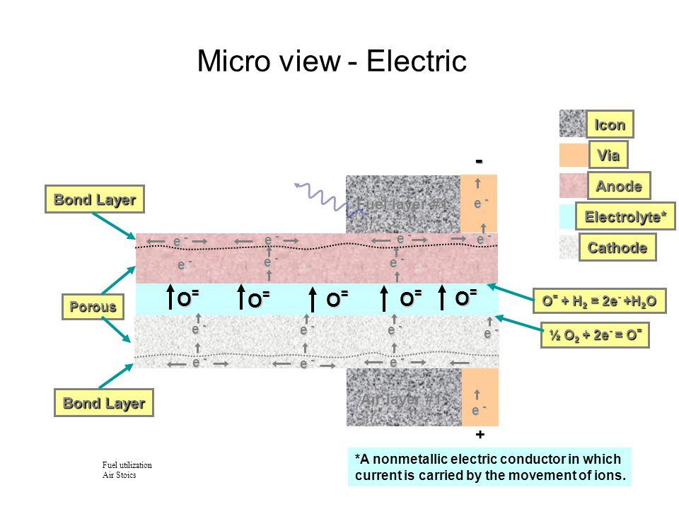 Complete micro view Air Flow, O 2 + N 2 N2N2N2N2 Via Anode Electrolyte Cathode e - O=O=O=O= O=O=O=O= O=O=O=O= Air layer #1 Fuel layer #1 Fuel Flow, H 2 O+CO  H 2 +CO 2 N2N2N2N2 N2N2N2N2 N2N2N2N2 N2N2N2N2 N2N2N2N2 N2N2N2N2 N2N2N2N2 N2N2N2N2 N2N2N2N2 N2N2N2N2 N2N2N2N2 N2N2N2N2 N2N2N2N2 N2N2N2N2 N2N2N2N2 N2N2N2N2 N2N2N2N2 N2N2N2N2 O2O2O2O2 O2O2O2O2 Porous ½ O 2 + 2e - = O = O = + H 2 = 2e - +H 2 O e - H2H2H2H2 H2OH2OH2OH2O CO 2 CO CO CO CO CO CO + - CO O=O=O=O= O=O=O=O= Icon Bond Layer