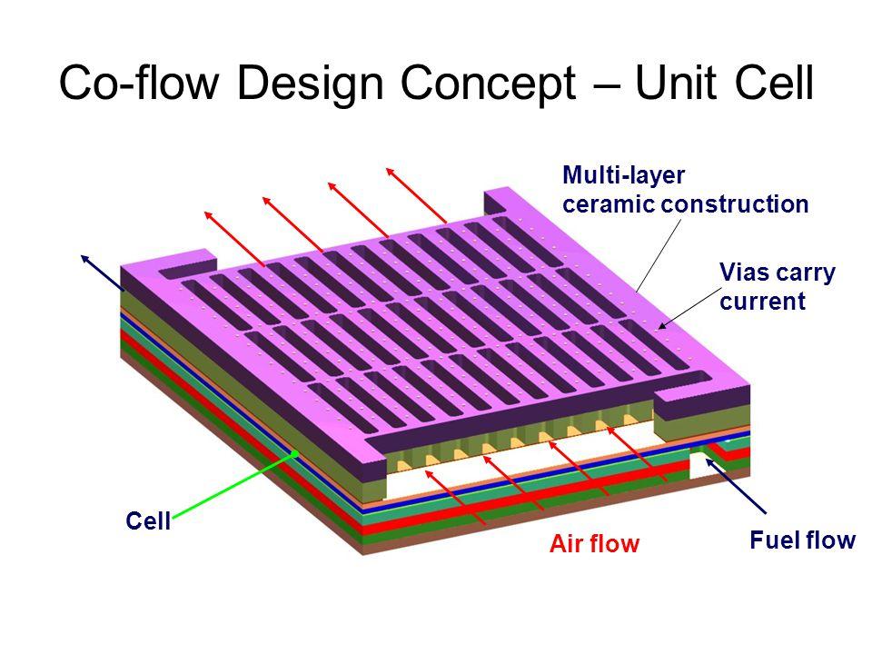 Co-flow Design Concept – Unit Cell Air flow Fuel flow Cell Multi-layer ceramic construction Vias carry current