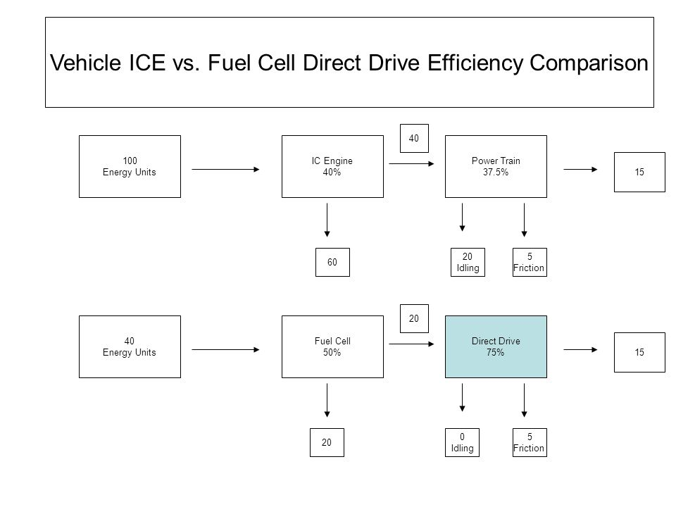Summary Fuel Cells have been around a long time They present the potential to be highly efficient because of direct conversion of chemical energy to electrical energy Solid oxide fuel cells are based upon ion conducting properties of ceramic materials like doped zirconia Temperatures above 600 C are required for operation To be viable fuel cells must have high power per area, and operate with low cost materials