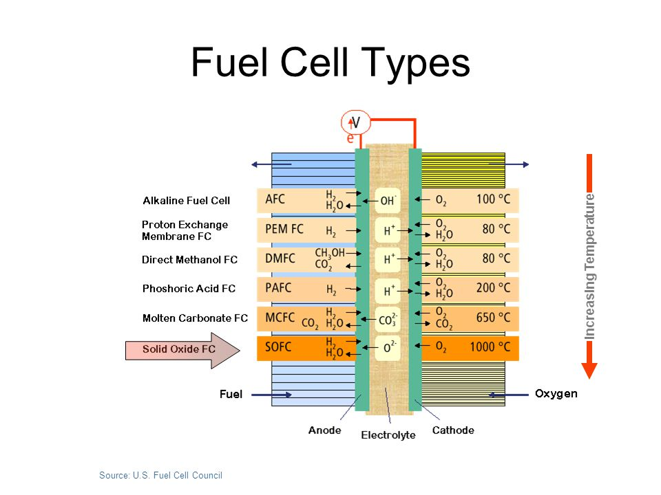 Attributes of Fuel Cells AFC PACF PEM MCFC SOFC ElectrolyteKOH PhosphoricSulfonic MoltenY 2 O 3 -ZrO 2 Acid Acid CarbonateCeramic Acid Acid CarbonateCeramic Polymer Salt Temperature100 0 C 200 0 C 100 0 C 650 0 C800-1000 0 C Fuel H 2 H 2 H 2 H 2 /CO H 2 /CO Efficiency (H 2 fuel) 60% 55% 60% 55% 55% (NG fuel) -- 40% 35% 50% 50% (NG fuel) -- 40% 35% 50% 50% PollutionVery low Very lowVery low Low Low Hydrocarbon No Difficult Difficult Yes Yes Fuel Use Start-Up Fast Moderate Fast Slow Slow