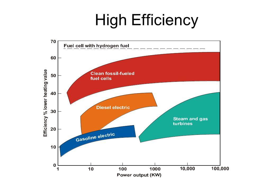 High Efficiency at Part Load