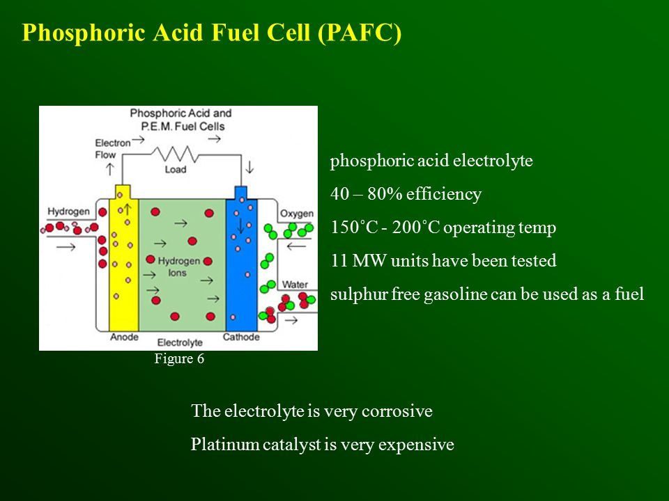 Phosphoric Acid Fuel Cell (PAFC) phosphoric acid electrolyte 40 – 80% efficiency 150˚C - 200˚C operating temp 11 MW units have been tested sulphur free gasoline can be used as a fuel Figure 6 The electrolyte is very corrosive Platinum catalyst is very expensive