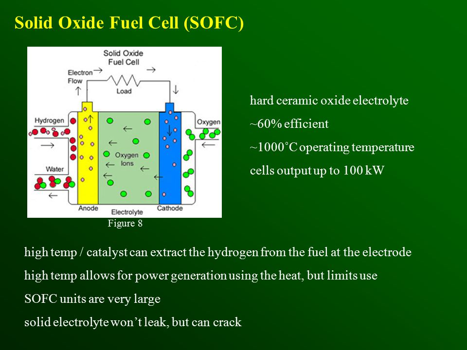 Solid Oxide Fuel Cell (SOFC) hard ceramic oxide electrolyte ~60% efficient ~1000˚C operating temperature cells output up to 100 kW high temp / catalyst can extract the hydrogen from the fuel at the electrode high temp allows for power generation using the heat, but limits use SOFC units are very large solid electrolyte won't leak, but can crack Figure 8