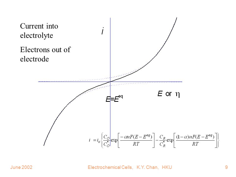 June 2002Electrochemical Cells, K.Y. Chan, HKU10 Concentration or pH effect i E