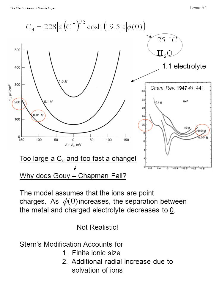Lecture 9.3 The Electrochemical Double Layer ***Figure 12.3.5*** ***Figure 12.3.1*** 1:1 electrolyte Too large a C d and too fast a change.