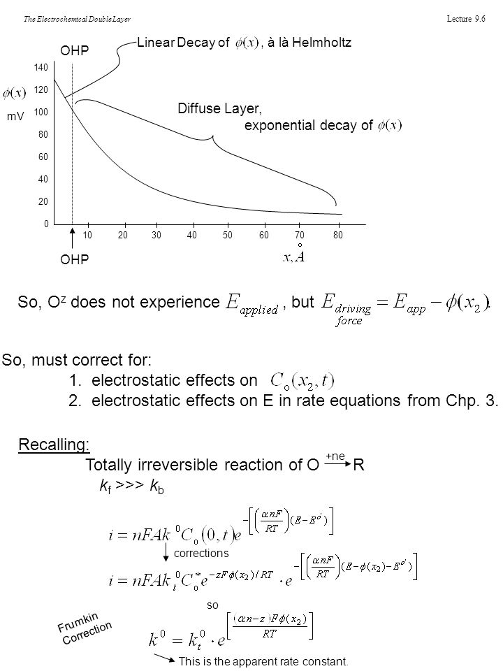 Lecture 9.6 The Electrochemical Double Layer 140 120 100 80 60 40 20 0 10 20 30 40 50 60 70 80 OHP Linear Decay of, à là Helmholtz Diffuse Layer, exponential decay of So, O z does not experience, but.
