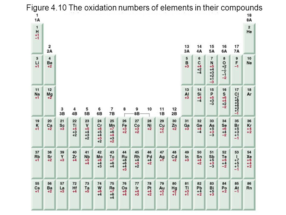 Figure 4.10 The oxidation numbers of elements in their compounds