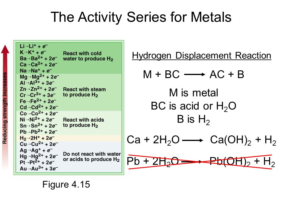 The Activity Series for Metals M + BC AC + B Hydrogen Displacement Reaction M is metal BC is acid or H 2 O B is H 2 Ca + 2H 2 O Ca(OH) 2 + H 2 Pb + 2H 2 O Pb(OH) 2 + H 2 Figure 4.15