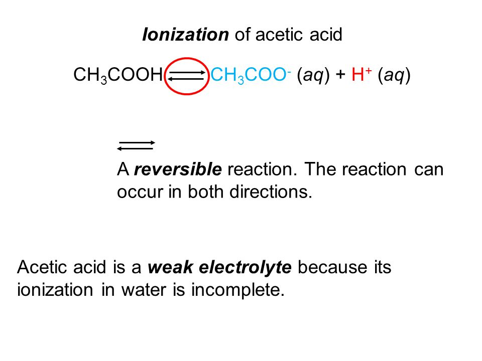 Ionization of acetic acid CH 3 COOH CH 3 COO - (aq) + H + (aq) A reversible reaction.