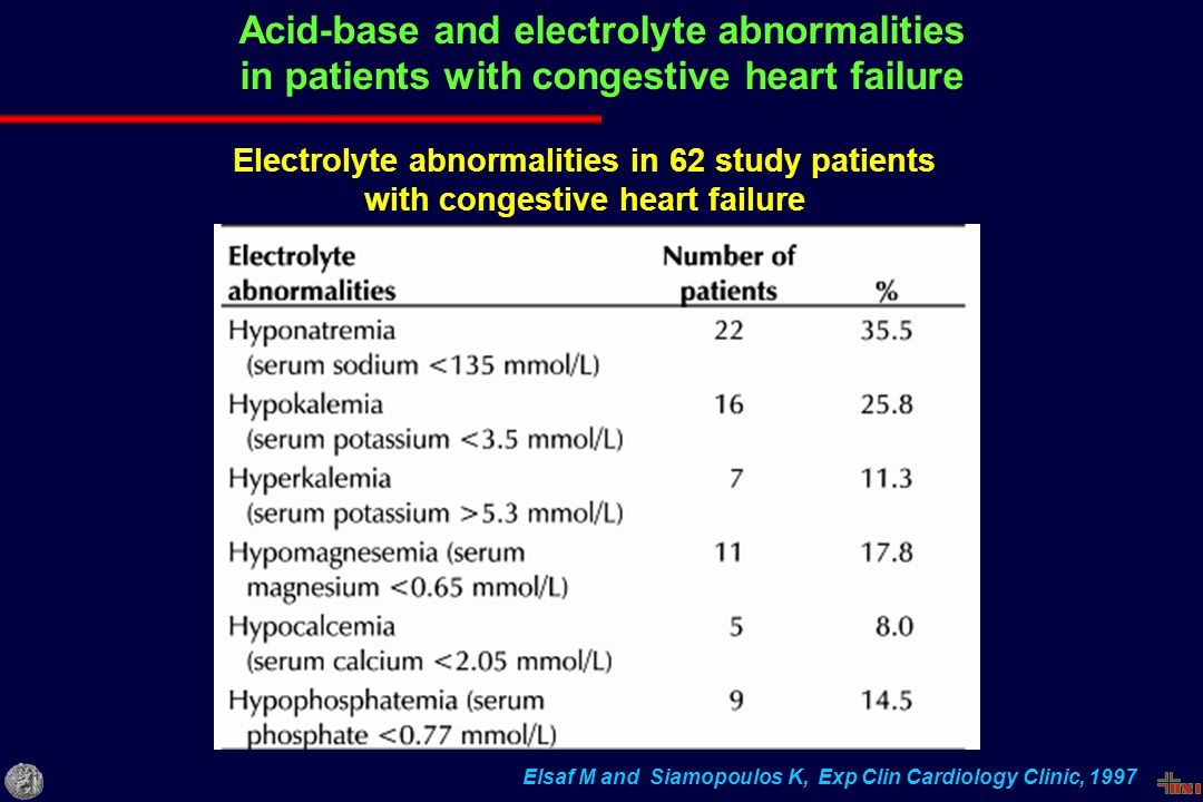 Acid-base and electrolyte abnormalities in patients with congestive heart failure Elsaf M and Siamopoulos K, Exp Clin Cardiology Clinic, 1997 Electrolyte abnormalities in 62 study patients with congestive heart failure