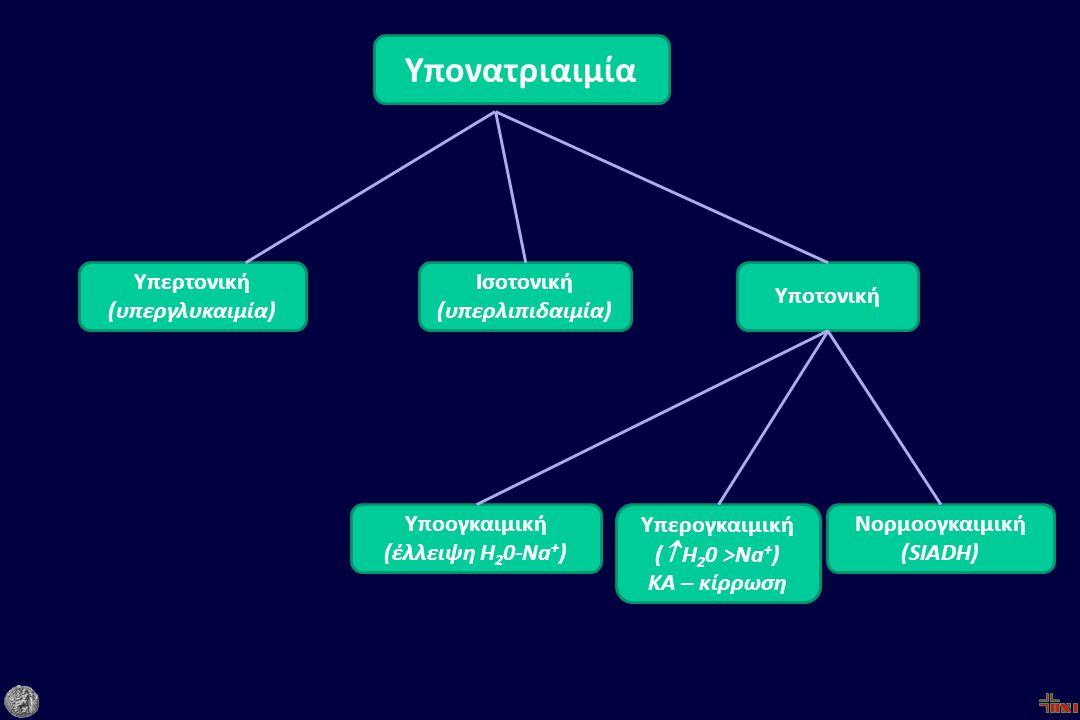 Υπονατριαιμία Υποτονική Υπερτονική (υπεργλυκαιμία) Ισοτονική (υπερλιπιδαιμία) Υποογκαιμική (έλλειψη H 2 0-Na + ) Υπερογκαιμική (  H 2 0 >Na + ) KA – κίρρωση Νορμοογκαιμική (SIADH)