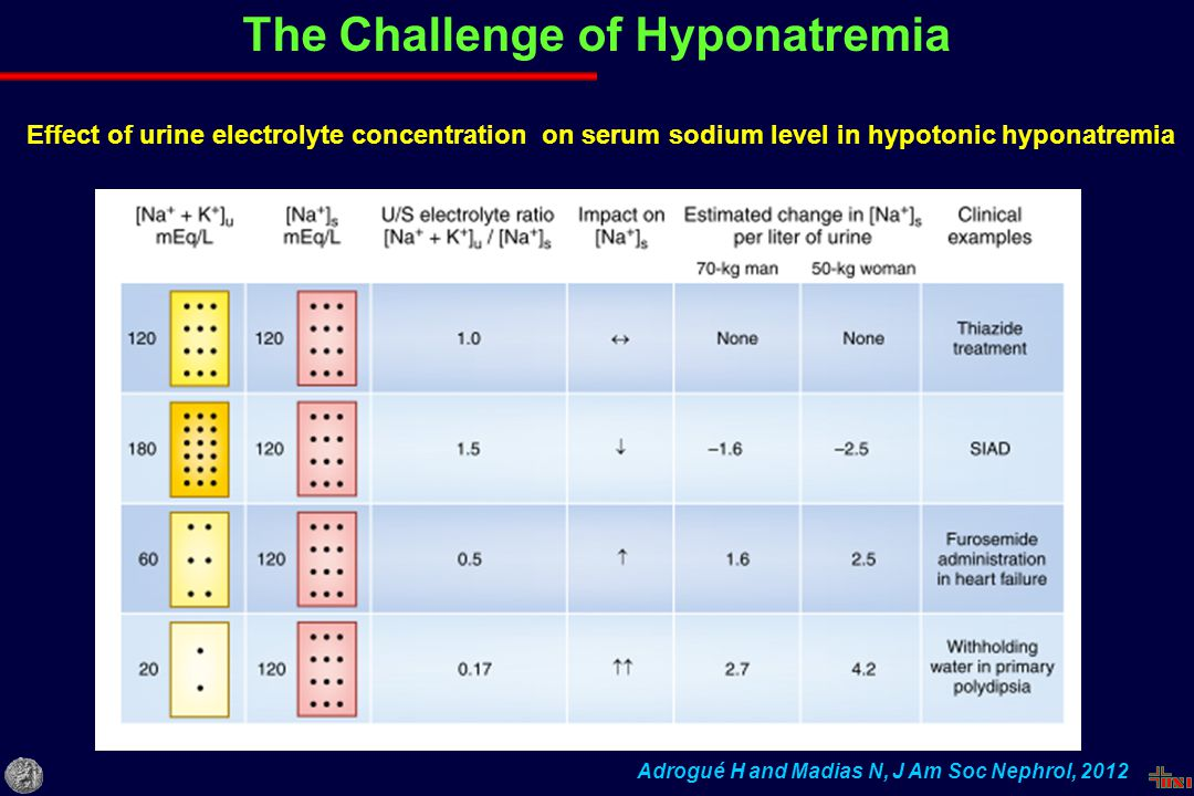 The Challenge of Hyponatremia Adrogué H and Madias N, J Am Soc Nephrol, 2012 Effect of urine electrolyte concentration on serum sodium level in hypoto