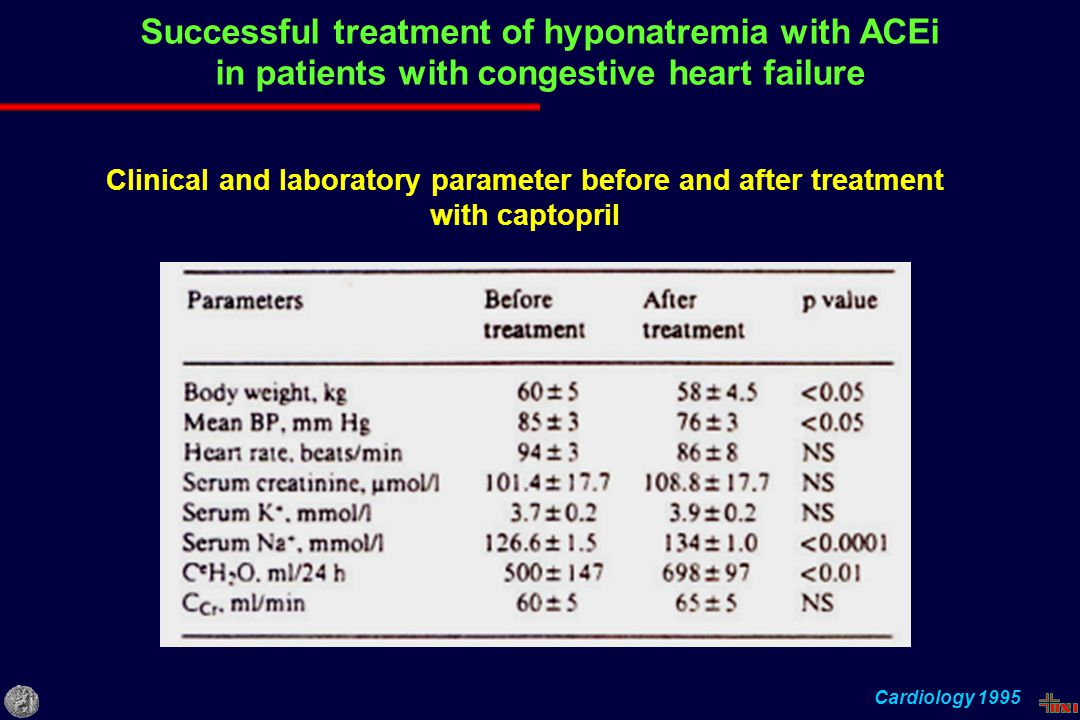 Successful treatment of hyponatremia with ACEi in patients with congestive heart failure Cardiology 1995 Clinical and laboratory parameter before and after treatment with captopril