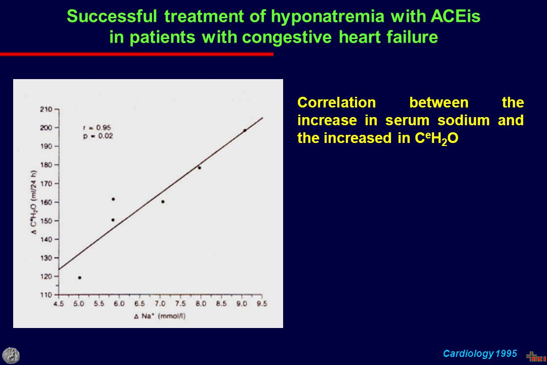 Successful treatment of hyponatremia with ACEis in patients with congestive heart failure Cardiology 1995 Correlation between the increase in serum so