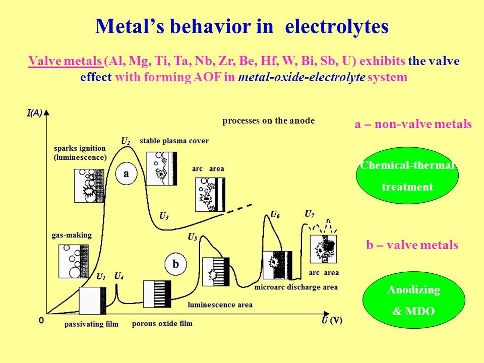 Metal's behavior in electrolytes Valve metals (Al, Mg, Ti, Ta, Nb, Zr, Be, Hf, W, Bi, Sb, U) exhibits the valve effect with forming AOF in metal-oxide-electrolyte system Chemical-thermal treatment Anodizing & MDO a – non-valve metals b – valve metals processes on the anode