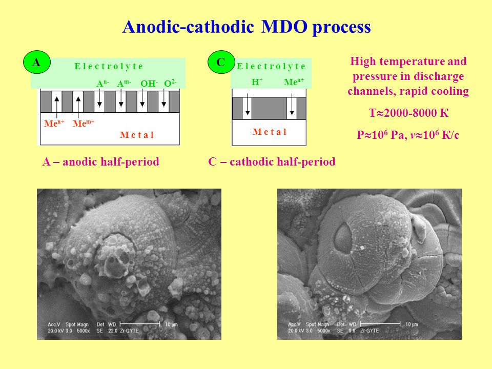 Anodic-cathodic MDO process High temperature and pressure in discharge channels, rapid cooling T  2000-8000 К P  10 6 Pa, v  10 6 К/с A – anodic half-period C – cathodic half-period E l e c t r o l y t e A n- A m- OH - O 2- Me n+ Me m+ M e t a l.