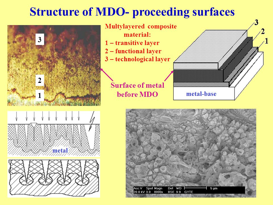 Surface of metal before MDO 3 2 1 Structure of MDO- proceeding surfaces Multylayered composite material: 1 – transitive layer 2 – functional layer 3 – technological layer