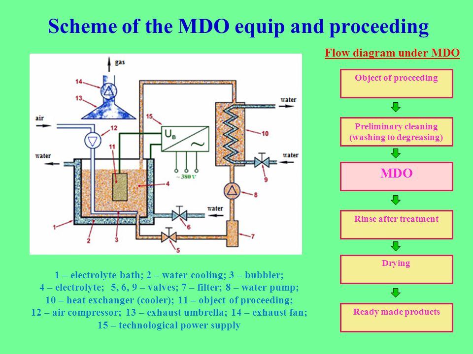 Scheme of the MDO equip and proceeding 1 – electrolyte bath; 2 – water cooling; 3 – bubbler; 4 – electrolyte; 5, 6, 9 – valves; 7 – filter; 8 – water pump; 10 – heat exchanger (cooler); 11 – object of proceeding; 12 – air compressor; 13 – exhaust umbrella; 14 – exhaust fan; 15 – technological power supply Object of proceeding Preliminary cleaning (washing to degreasing) Rinse after treatment Drying Ready made products MDO Flow diagram under MDO