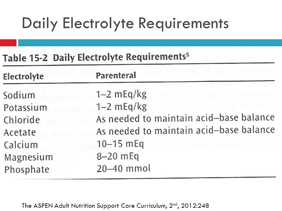 24 Daily Electrolyte Requirements The ASPEN Adult Nutrition Support Core Curriculum, 2 nd, 2012:248