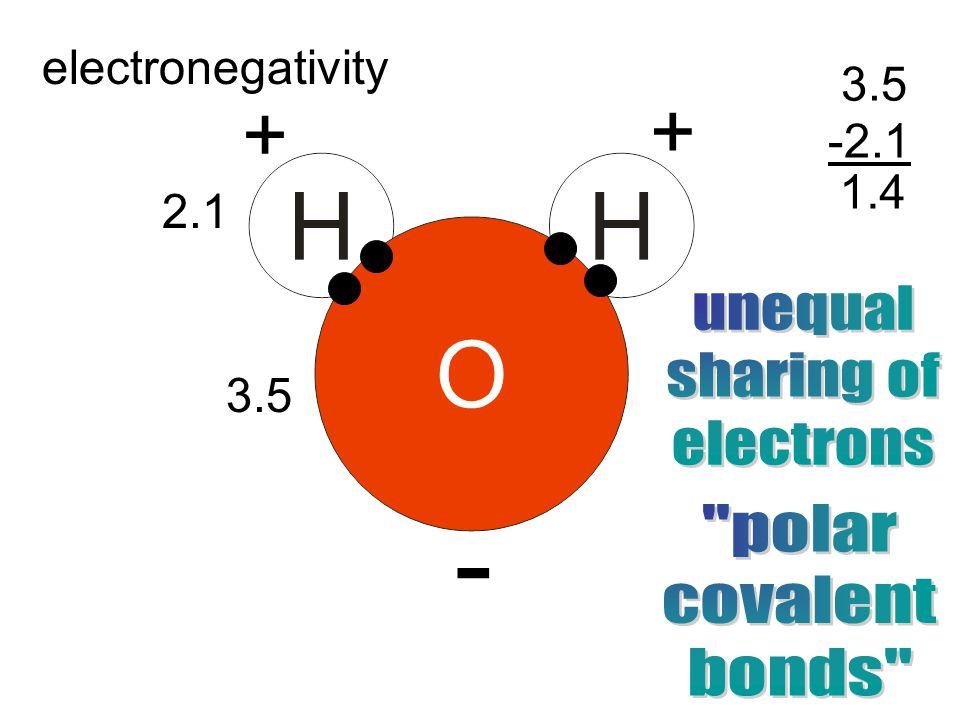 electronegativity 2.1 3.5 -2.1 1.4 + - +