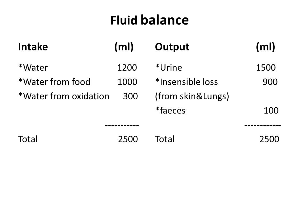 Intake (ml) *Water 1200 *Water from food 1000 *Water from oxidation 300 ----------- Total 2500 Output (ml) *Urine 1500 *Insensible loss 900 (from skin&Lungs) *faeces 100 ------------ Total 2500 Fluid balance