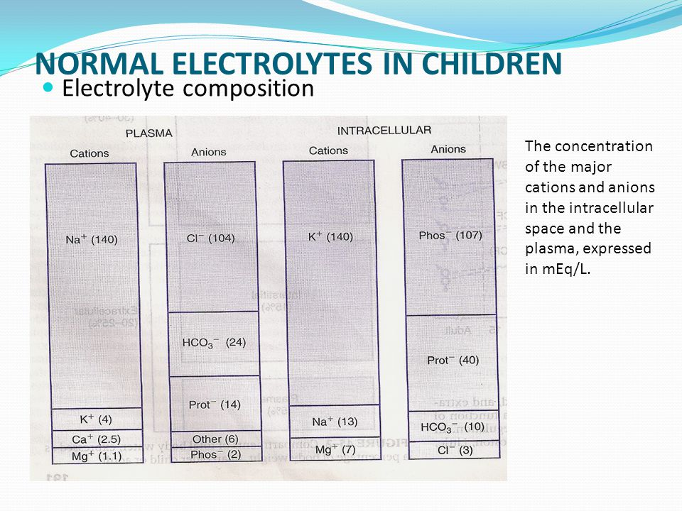 NORMAL ELECTROLYTES IN CHILDREN Electrolyte composition The concentration of the major cations and anions in the intracellular space and the plasma, expressed in mEq/L.