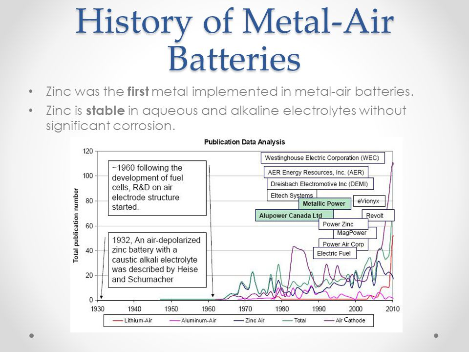 History of Metal-Air Batteries Zinc was the first metal implemented in metal-air batteries. Zinc is stable in aqueous and alkaline electrolytes withou