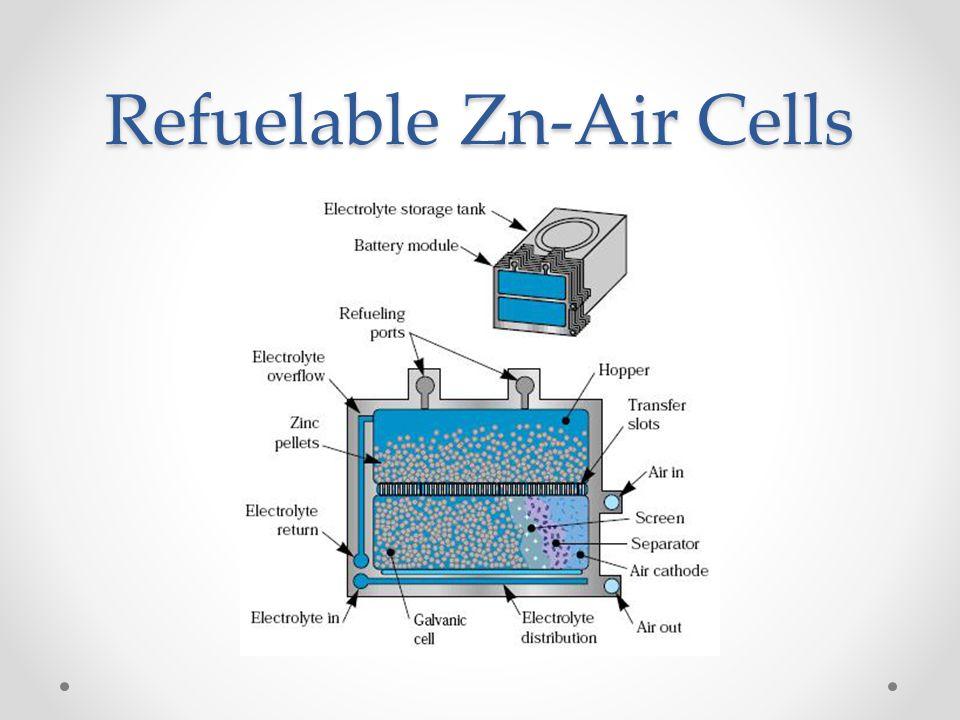 Refuelable Zn-Air Cells