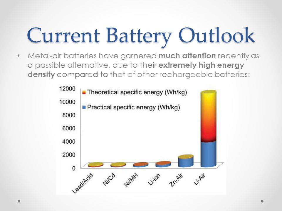 Current Battery Outlook Metal-air batteries have garnered much attention recently as a possible alternative, due to their extremely high energy densit