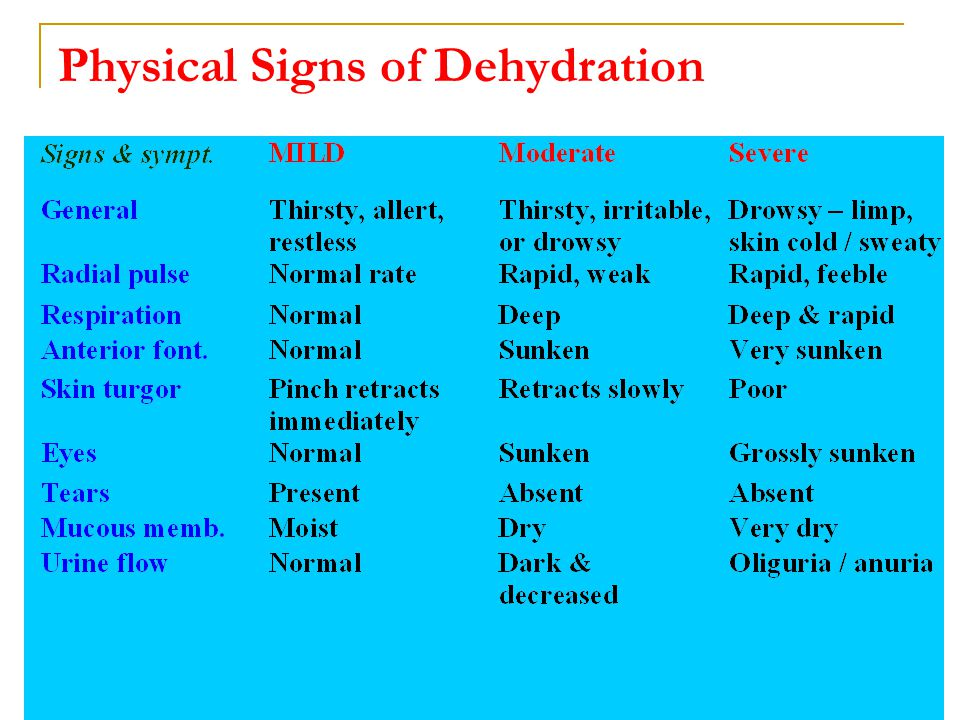 Correction of Dehydration Moderate to severe dehydration: IV push 10-20 cc / Kg Normal saline (5 % albumin).