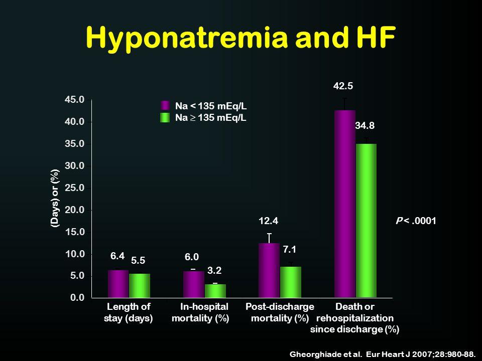 Hyponatremia and HF Gheorghiade et al. Eur Heart J 2007;28:980-88. 45.0 40.0 35.0 30.0 25.0 20.0 15.0 10.0 5.0 0.0 (Days) or (%) 6.4 5.5 6.0 3.2 12.4