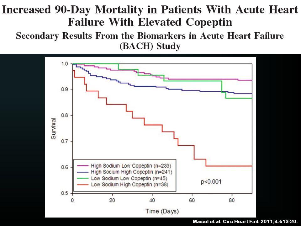 Maisel et al. Circ Heart Fail. 2011;4:613-20.