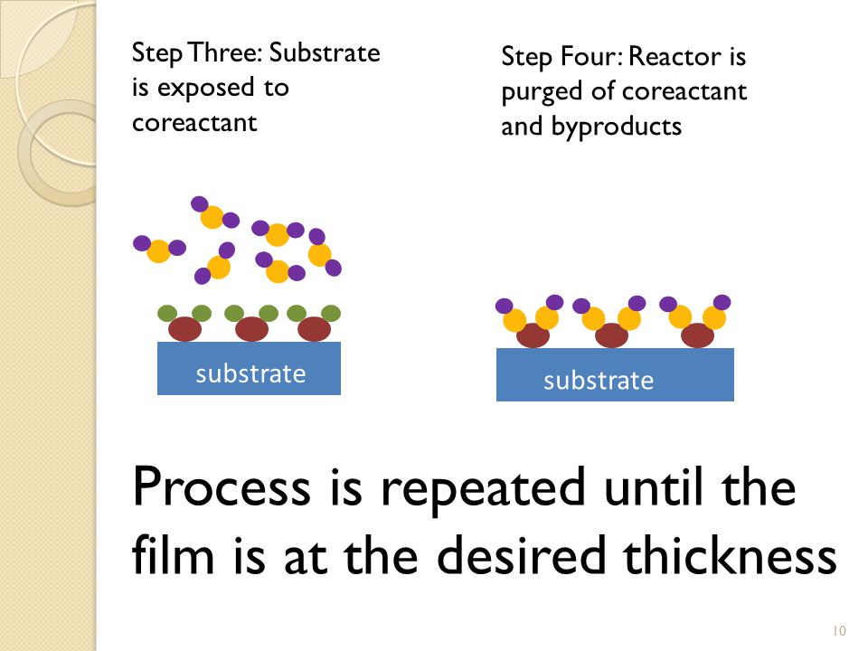 Step Three: Substrate is exposed to coreactant substrate Step Four: Reactor is purged of coreactant and byproducts substrate Process is repeated until the film is at the desired thickness 10
