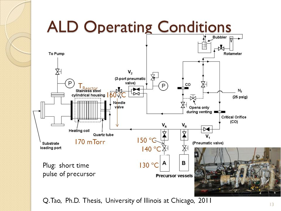 ALD Operating Conditions 160 ºC 130 ºC 140 ºC 150 ºC T Reactor 170 mTorr Q.