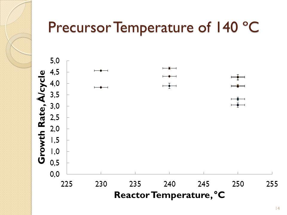 Precursor Temperature of 140 ºC 14