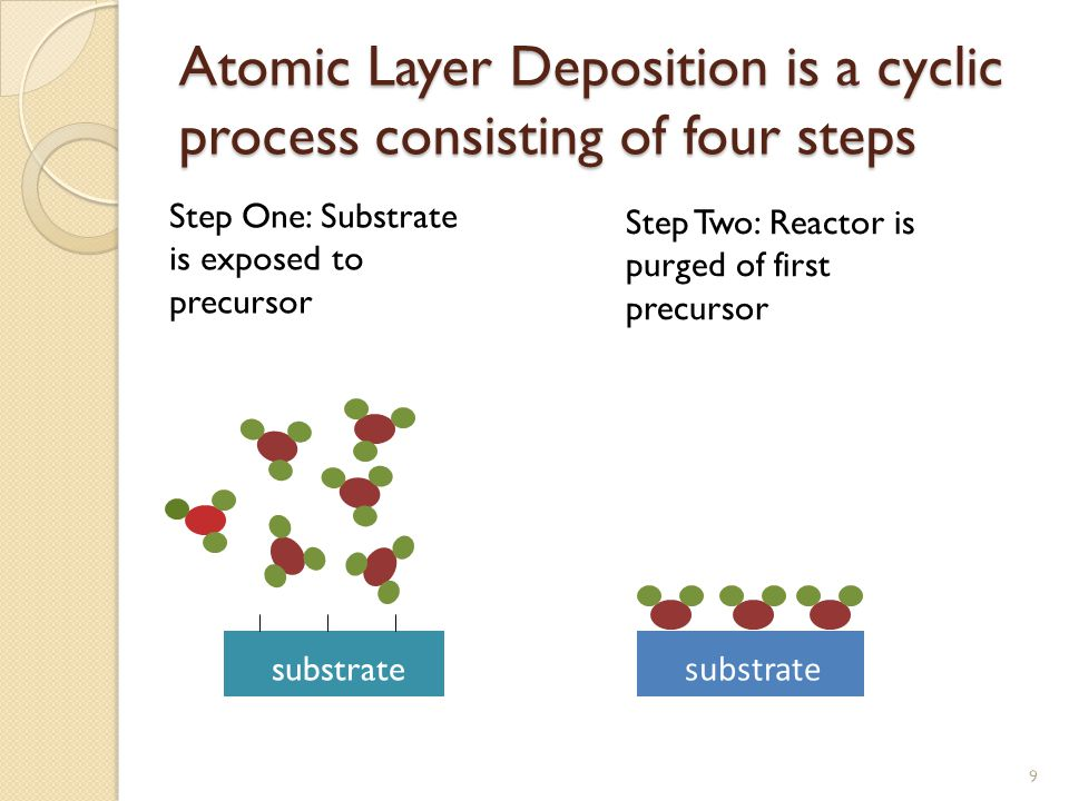 Atomic Layer Deposition is a cyclic process consisting of four steps 9 Step One: Substrate is exposed to precursor Step Two: Reactor is purged of first precursor substrate