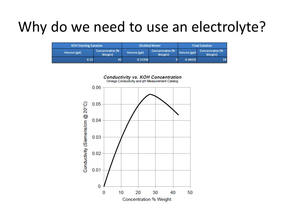 Why do we need to use an electrolyte