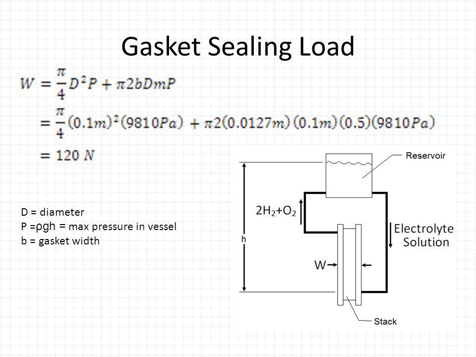 Gasket Sealing Load D = diameter P = ρgh = max pressure in vessel b = gasket width